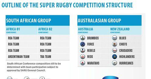 super rugby format 2016 conferences