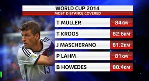 World Cup in Stats
