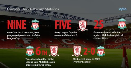 Capital One Cup by numbers