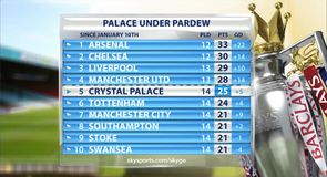 Pardew's Palace sit fifth