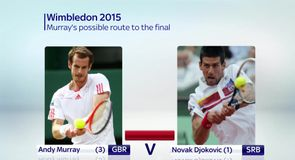 Wimbledon 2015: Murray's possible route