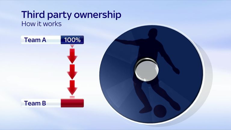 What Is Third Party Ownership Video Watch Tv Show